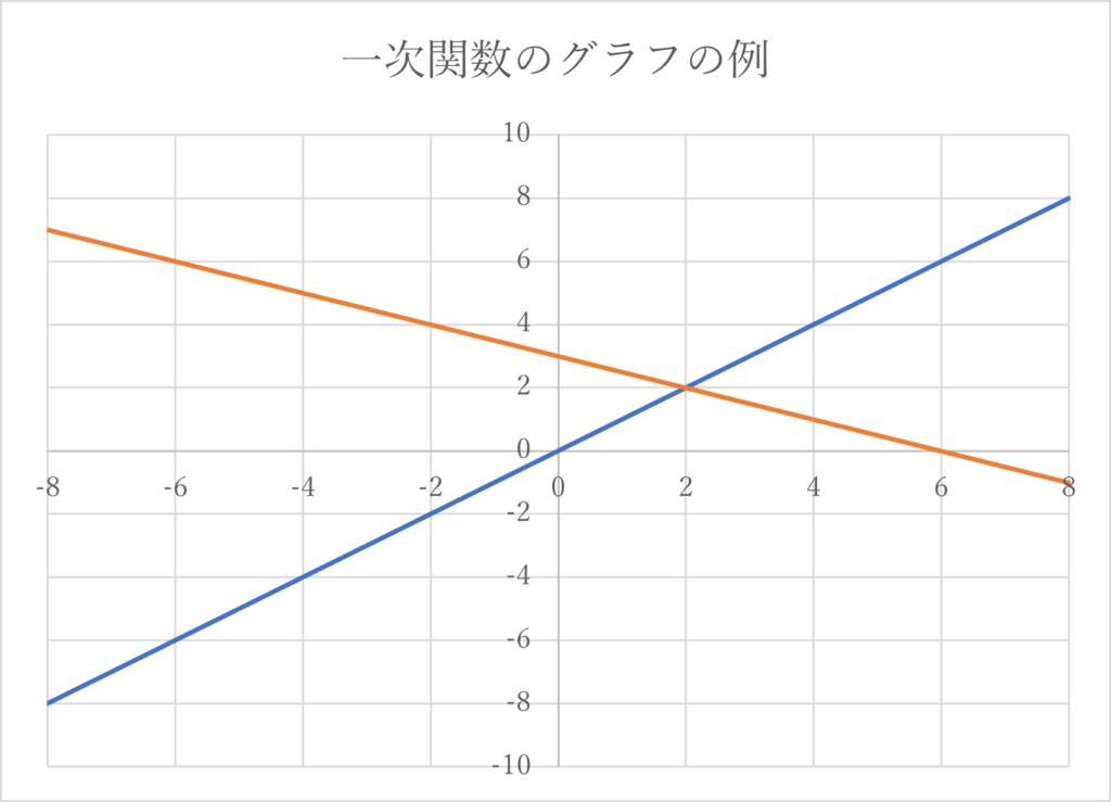 二次関数1
