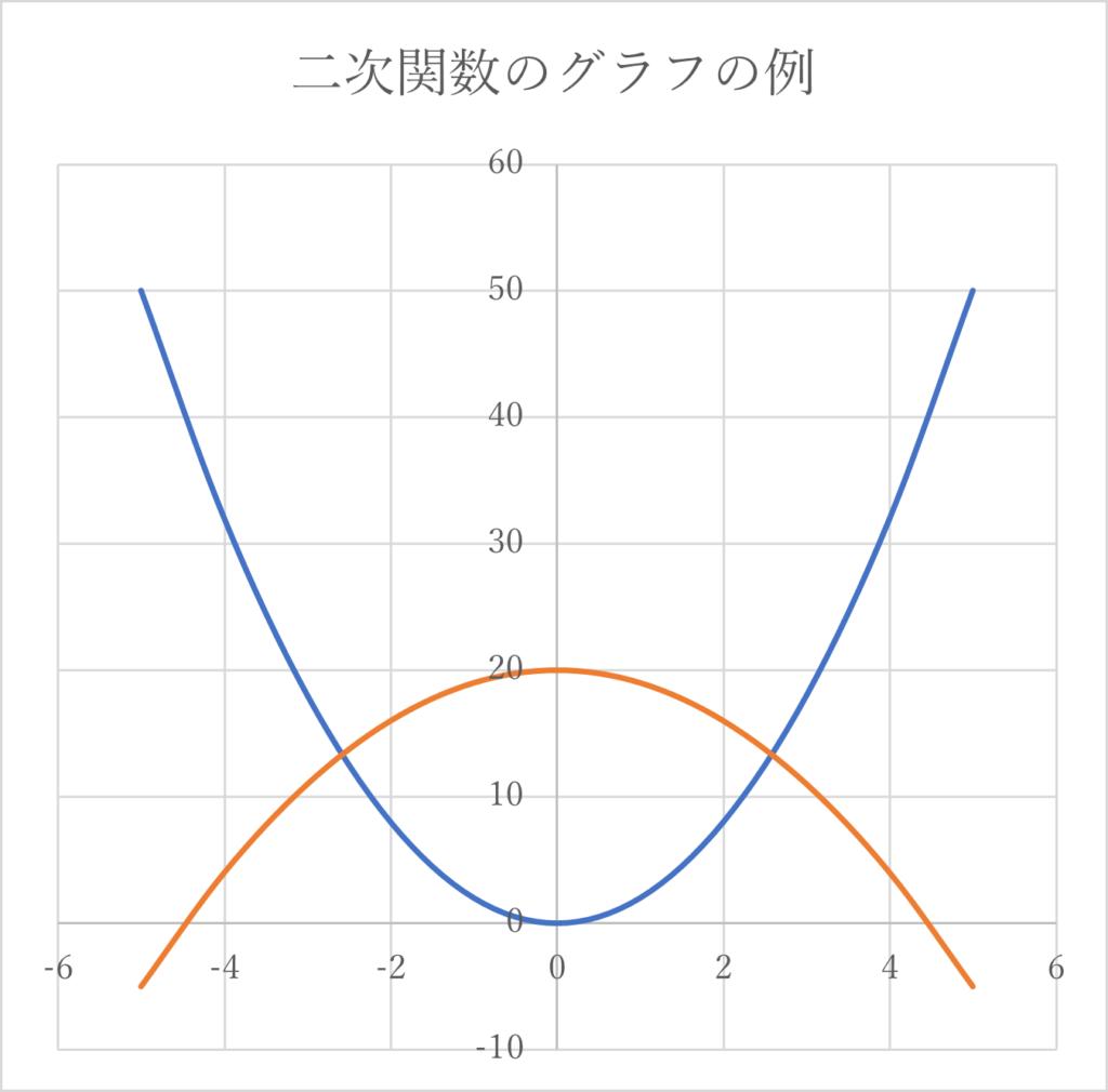 二次関数2